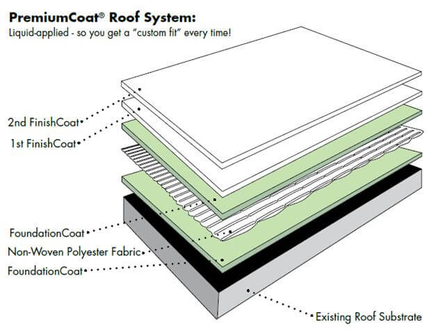 Affordable Roof Waterproof Solution ׀ Roof Sealing And