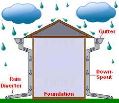 Rain Roof Run Off Diagram